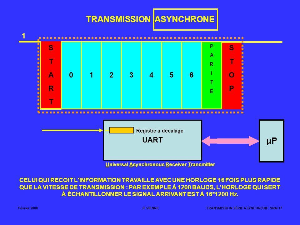 Février 2008JF VIENNETRANSMISSION SÉRIE ASYNCHRONE Slide 17 TRANSMISSION ASYNCHRONE STARTSTART 0123456 PARITÉPARITÉ STOPSTOP 1 CELUI QUI RECOIT L'INFO