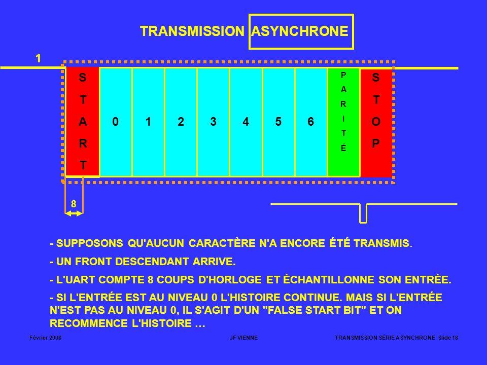 Février 2008JF VIENNETRANSMISSION SÉRIE ASYNCHRONE Slide 18 TRANSMISSION ASYNCHRONE STARTSTART 0123456 PARITÉPARITÉ STOPSTOP 1 - SUPPOSONS QU'AUCUN CA