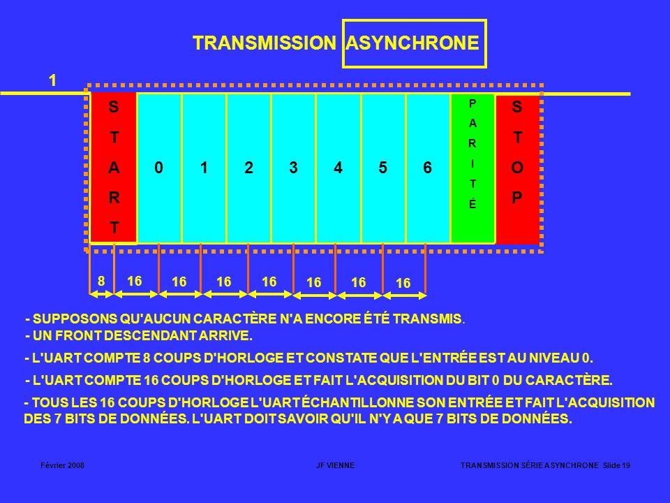 Février 2008JF VIENNETRANSMISSION SÉRIE ASYNCHRONE Slide 19 TRANSMISSION ASYNCHRONE STARTSTART 0123456 PARITÉPARITÉ STOPSTOP 1 - SUPPOSONS QU'AUCUN CA