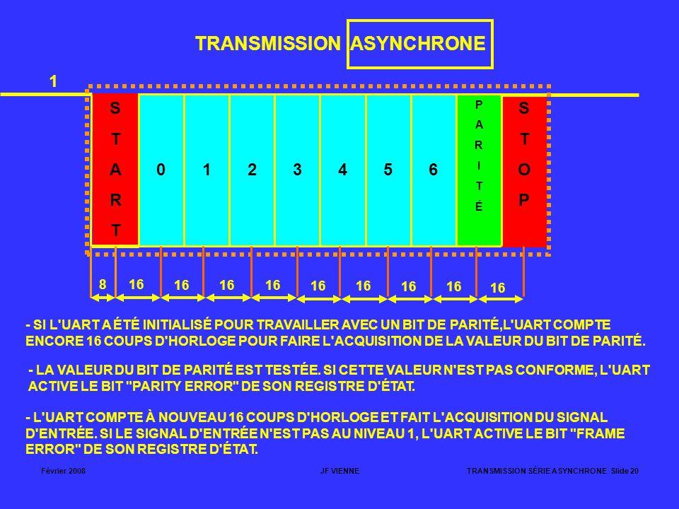 Février 2008JF VIENNETRANSMISSION SÉRIE ASYNCHRONE Slide 20 TRANSMISSION ASYNCHRONE STARTSTART 0123456 PARITÉPARITÉ STOPSTOP 1 - SI L'UART A ÉTÉ INITI