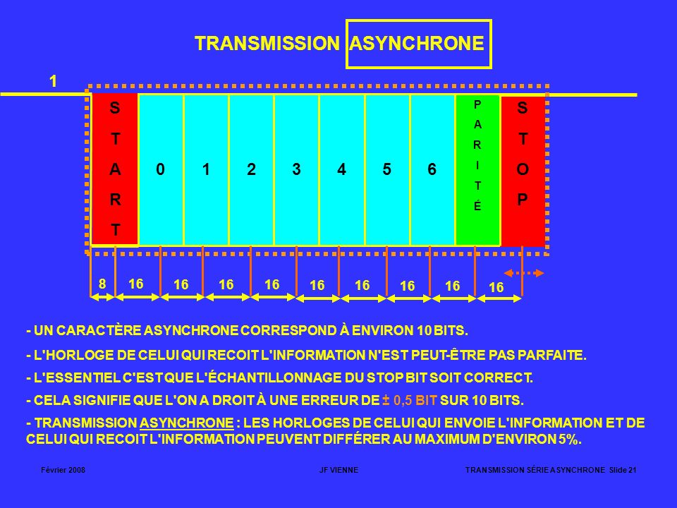 Février 2008JF VIENNETRANSMISSION SÉRIE ASYNCHRONE Slide 21 TRANSMISSION ASYNCHRONE STARTSTART 0123456 PARITÉPARITÉ STOPSTOP 1 816 - UN CARACTÈRE ASYN