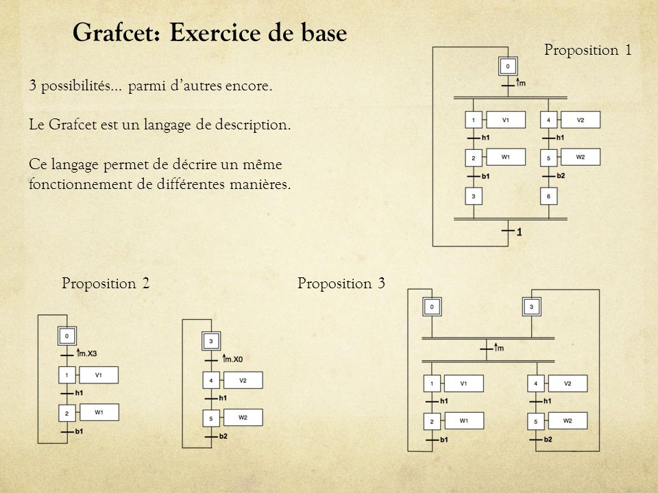 Grafcet: Exercice de base 3 possibilités… parmi dautres encore. Le Grafcet est un langage de description. Ce langage permet de décrire un même fonctio