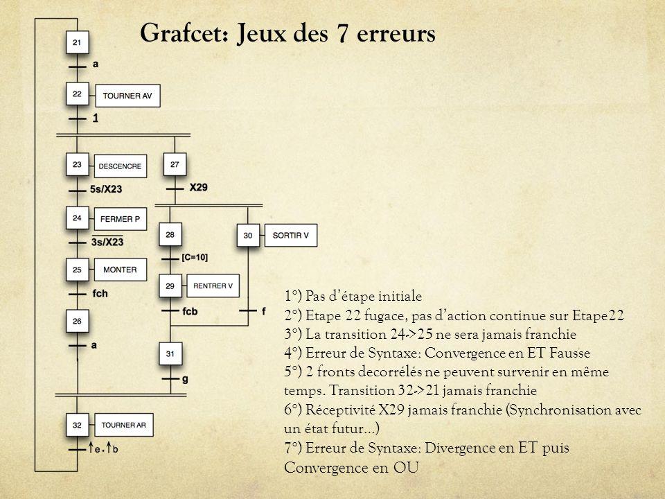 Grafcet Transcription en LD/IL 1/2 Equations correspondantes à transcrire Réseau LD correspondant: