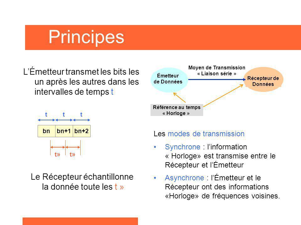 Principes Les modes de transmission Synchrone : linformation « Horloge» est transmise entre le Récepteur et lÉmetteur Asynchrone : lÉmetteur et le Réc