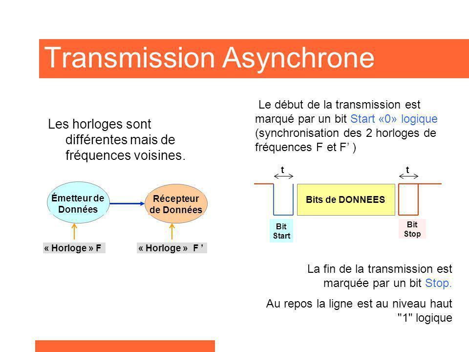 Transmission Asynchrone Les horloges sont différentes mais de fréquences voisines. Émetteur de Données Récepteur de Données « Horloge » F Bits de DONN