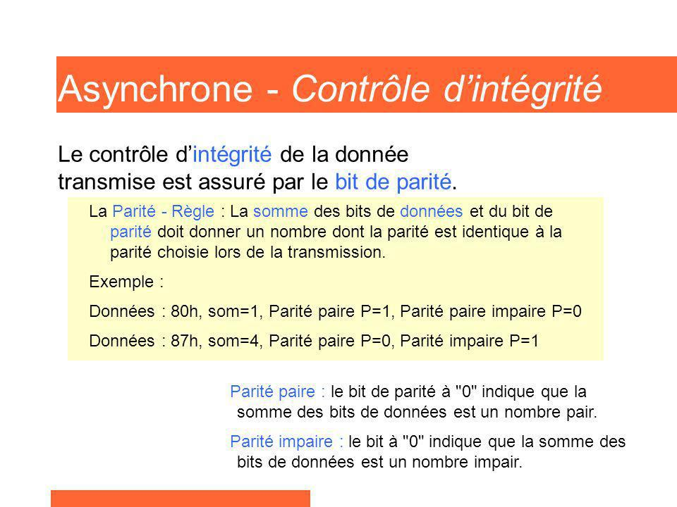 Asynchrone - Contrôle dintégrité La Parité - Règle : La somme des bits de données et du bit de parité doit donner un nombre dont la parité est identiq