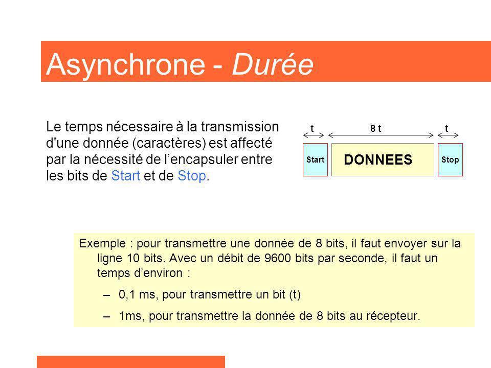 Asynchrone - Durée Exemple : pour transmettre une donnée de 8 bits, il faut envoyer sur la ligne 10 bits. Avec un débit de 9600 bits par seconde, il f