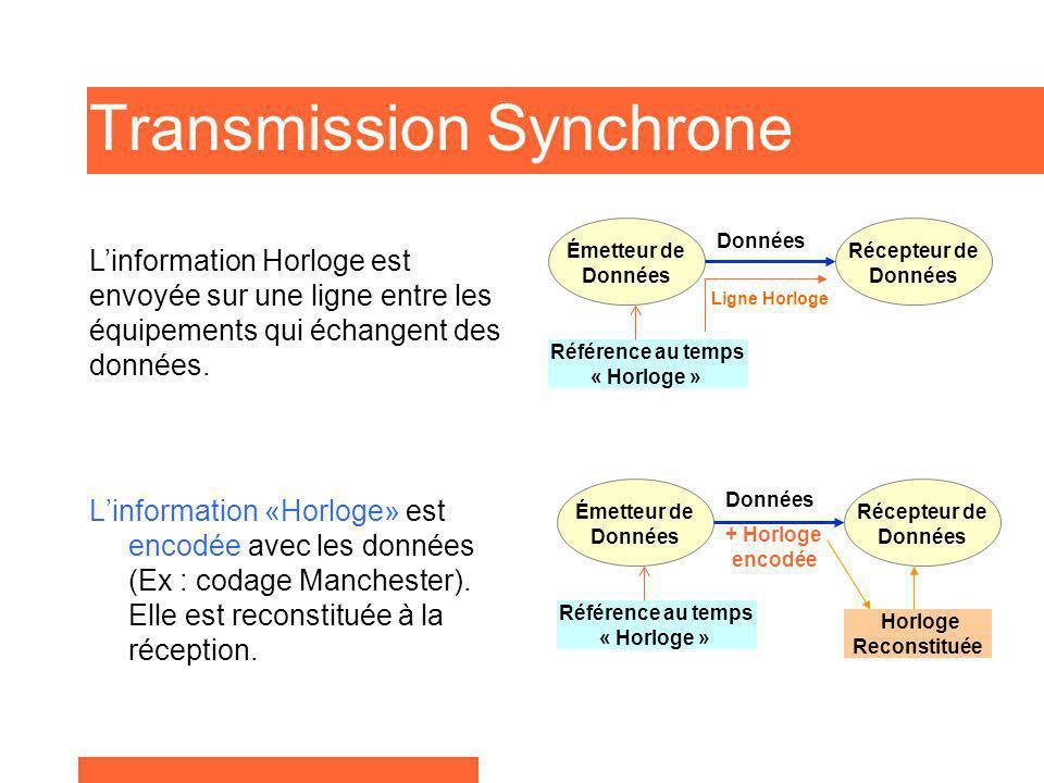 Transmission Synchrone Linformation «Horloge» est encodée avec les données (Ex : codage Manchester). Elle est reconstituée à la réception. Linformatio
