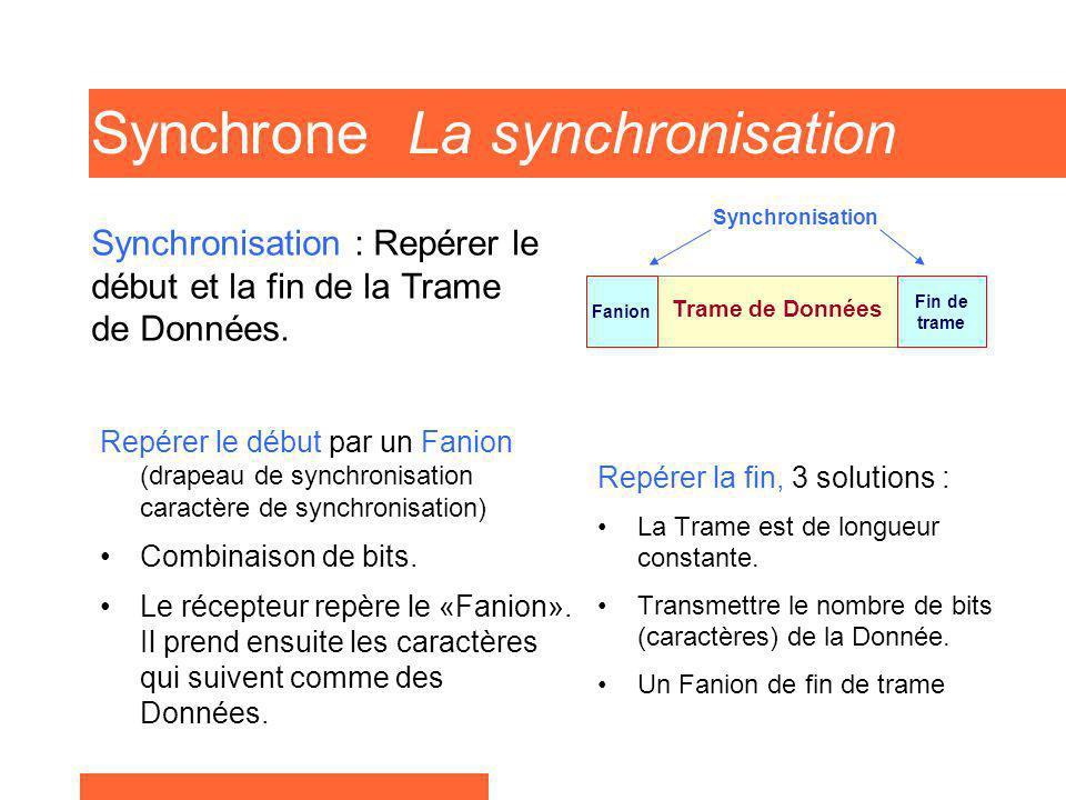 Synchrone La synchronisation Repérer le début par un Fanion (drapeau de synchronisation caractère de synchronisation) Combinaison de bits. Le récepteu