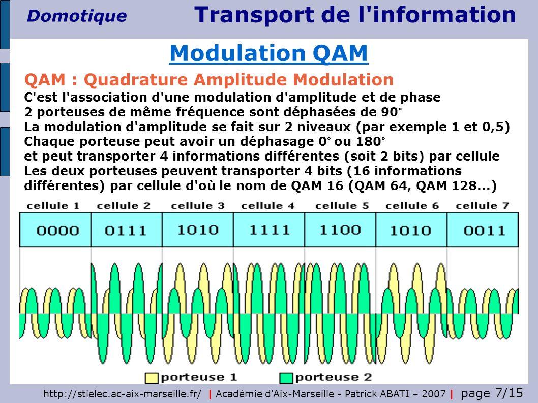 Transport de l'information Domotique http://stielec.ac-aix-marseille.fr/ | Académie d'Aix-Marseille - Patrick ABATI – 2007 | page 7/15 QAM : Quadratur