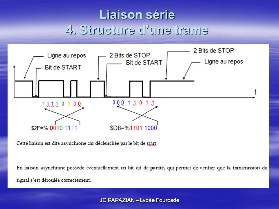 JC PAPAZIAN – Lycée Fourcade Liaison série 5.