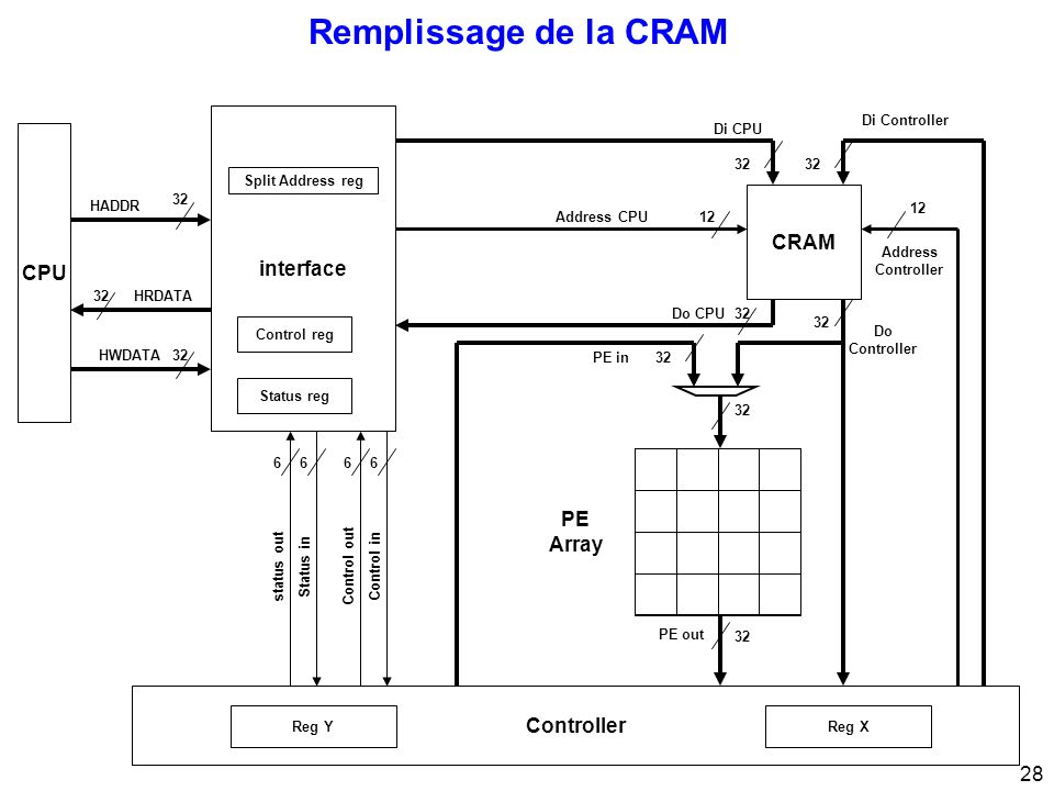 28 Remplissage de la CRAM CPU 32 interface 32 Di CPU Di Controller Address Controller 12 Address CPU12 PE Array Control inControl out 66 Status instat