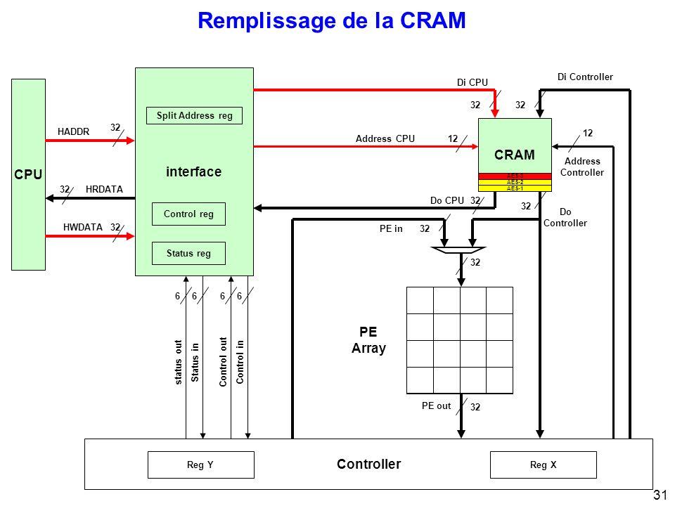 31 Remplissage de la CRAM CPU 32 interface 32 Di CPU Di Controller Address Controller 12 Address CPU12 PE Array Control inControl out 66 Status instatus out 66 32 HRDATA HWDATA HADDR Status reg Control reg Split Address reg Controller 32 PE out 32Do CPU CRAM 32 Do Controller PE in32 Reg XReg Y AES-2 AES-3 AES-1