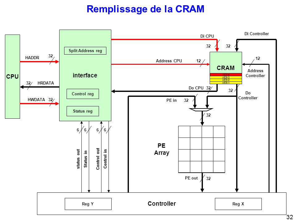 32 Remplissage de la CRAM CPU 32 interface 32 Di CPU Di Controller Address Controller 12 Address CPU12 PE Array Control inControl out 66 Status instatus out 66 32 HRDATA HWDATA HADDR Status reg Control reg Split Address reg Controller 32 PE out 32Do CPU CRAM 32 Do Controller PE in32 Reg XReg Y AES-3 AES-4 AES-1 AES-2