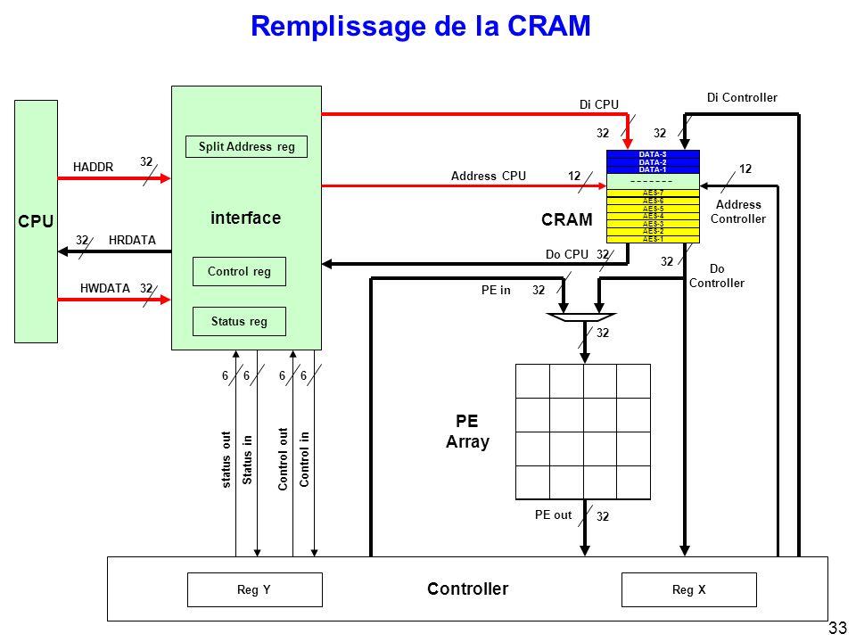 33 CRAM AES-6 Remplissage de la CRAM CPU 32 interface 32 Di CPU Di Controller Address Controller 12 Address CPU12 PE Array Control inControl out 66 Status instatus out 66 32 HRDATA HWDATA HADDR Status reg Control reg Split Address reg Controller 32 PE out 32Do CPU 32 Do Controller PE in32 Reg XReg Y AES-3 AES-4 AES-1 AES-2 AES-7 AES-5 DATA-3 DATA-1 DATA-2 CRAM