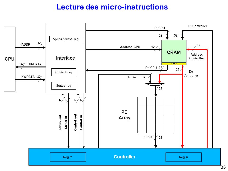 35 Lecture des micro-instructions CPU 32 interface 32 Di CPU Di Controller Address Controller 12 Address CPU12 PE Array Control inControl out 66 Status instatus out 66 32 HRDATA HWDATA HADDR Status reg Control reg Split Address reg Controller 32 PE out 32Do CPU CRAM 32 Do Controller PE in32 Reg XReg Y AES-1