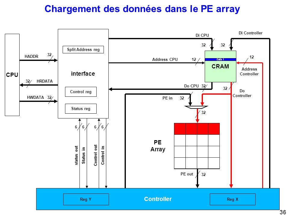 36 Chargement des données dans le PE array CPU 32 interface 32 Di CPU Di Controller Address Controller 12 Address CPU12 PE Array Control inControl out