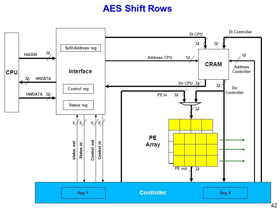 42 AES Shift Rows CPU 32 interface 32 Di CPU Di Controller Address Controller 12 Address CPU12 PE Array Control inControl out 66 Status instatus out 66 32 HRDATA HWDATA HADDR Status reg Control reg Split Address reg Controller 32 PE out 32Do CPU CRAM 32 Do Controller 32PE in Reg XReg Y