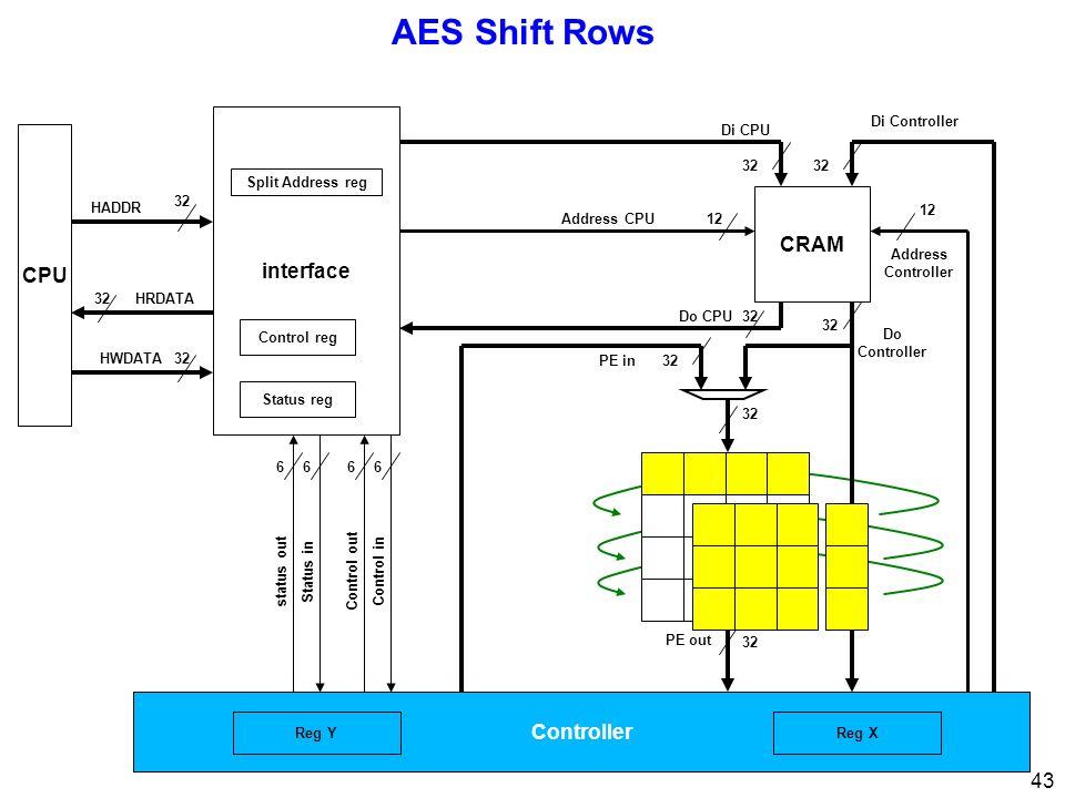 43 AES Shift Rows CPU 32 interface 32 Di CPU Di Controller Address Controller 12 Address CPU12 Control inControl out 66 Status instatus out 66 32 HRDATA HWDATA HADDR Status reg Control reg Split Address reg Controller 32 PE out 32Do CPU 32 Do Controller CRAM 32PE in Reg XReg Y