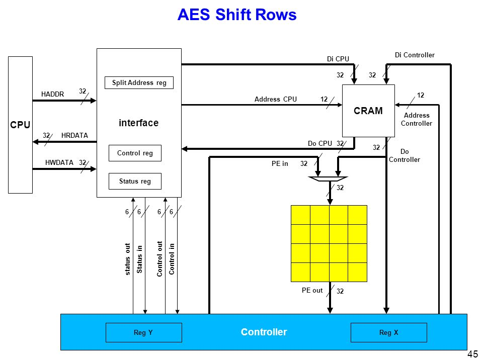 45 AES Shift Rows CPU 32 interface 32 Di CPU Di Controller Address Controller 12 Address CPU12 Control inControl out 66 Status instatus out 66 32 HRDA