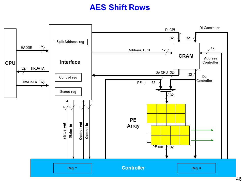 46 AES Shift Rows CPU 32 interface 32 Di CPU Di Controller Address Controller 12 Address CPU12 PE Array Control inControl out 66 Status instatus out 66 32 HRDATA HWDATA HADDR Status reg Control reg Split Address reg Controller 32 PE out 32Do CPU CRAM 32 Do Controller 32PE in Reg XReg Y