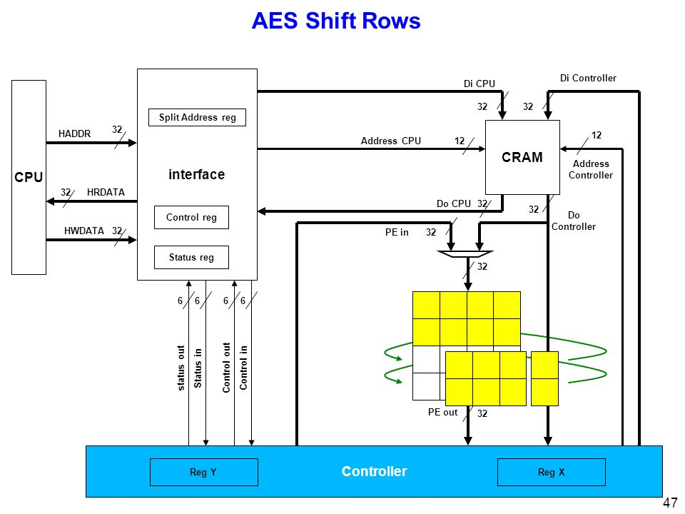 47 AES Shift Rows CPU 32 interface 32 Di CPU Di Controller Address Controller 12 Address CPU12 Control inControl out 66 Status instatus out 66 32 HRDA