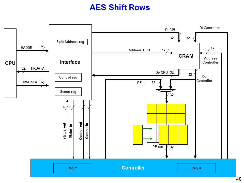 48 AES Shift Rows CPU 32 interface 32 Di CPU Di Controller Address Controller 12 Address CPU12 Control inControl out 66 Status instatus out 66 32 HRDATA HWDATA HADDR Status reg Control reg Split Address reg Controller 32 PE out 32Do CPU 32 Do Controller CRAM 32PE in Reg XReg Y