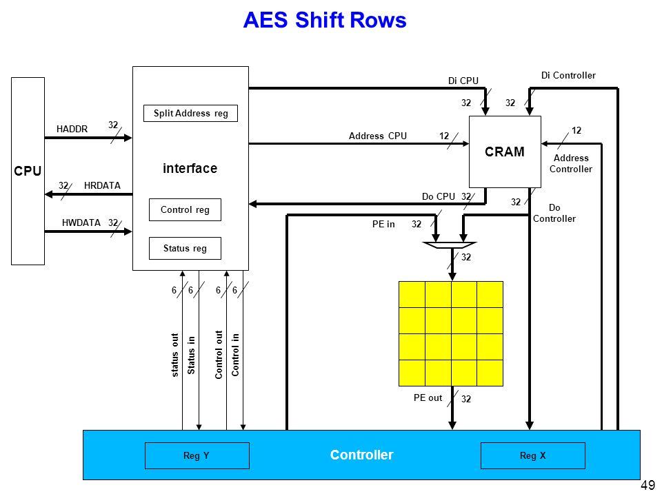 49 AES Shift Rows CPU 32 interface 32 Di CPU Di Controller Address Controller 12 Address CPU12 Control inControl out 66 Status instatus out 66 32 HRDATA HWDATA HADDR Status reg Control reg Split Address reg Controller 32 PE out 32Do CPU 32 Do Controller CRAM PE in32 Reg XReg Y