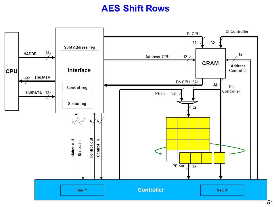 51 AES Shift Rows CPU 32 interface 32 Di CPU Di Controller Address Controller 12 Address CPU12 Control inControl out 66 Status instatus out 66 32 HRDATA HWDATA HADDR Status reg Control reg Split Address reg Controller 32 PE out 32Do CPU 32 Do Controller CRAM 32PE in Reg XReg Y