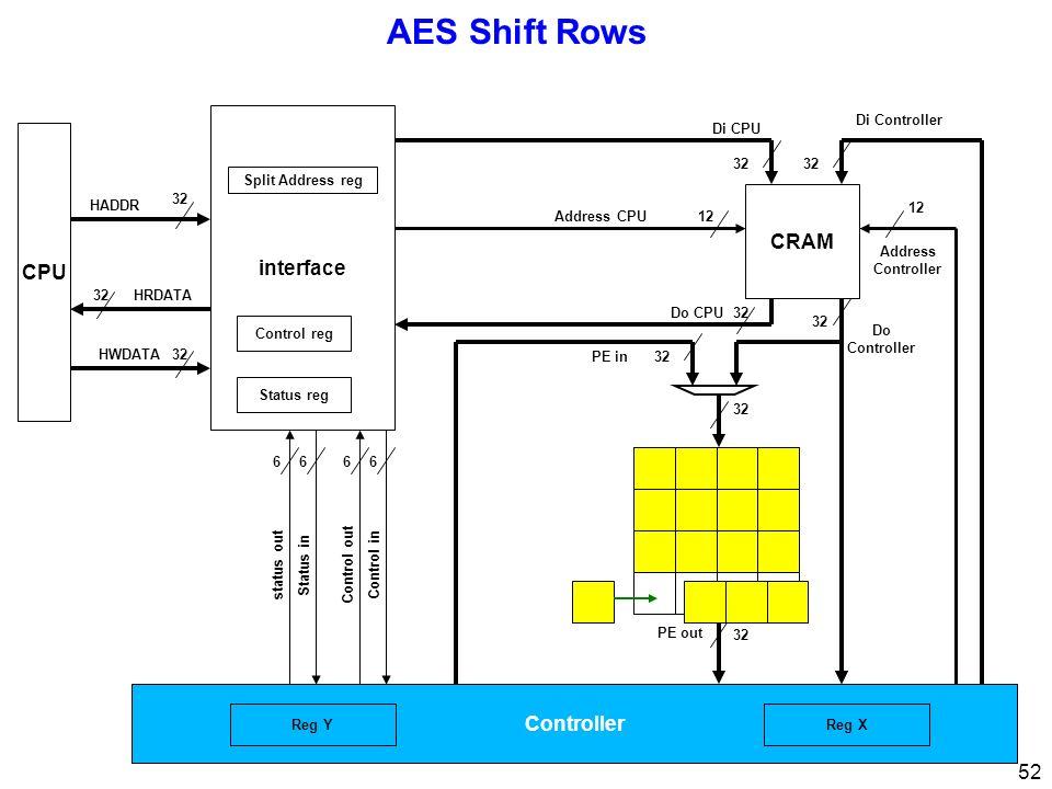 52 AES Shift Rows CPU 32 interface 32 Di CPU Di Controller Address Controller 12 Address CPU12 Control inControl out 66 Status instatus out 66 32 HRDATA HWDATA HADDR Status reg Control reg Split Address reg Controller 32 PE out 32Do CPU 32 Do Controller CRAM 32PE in Reg XReg Y