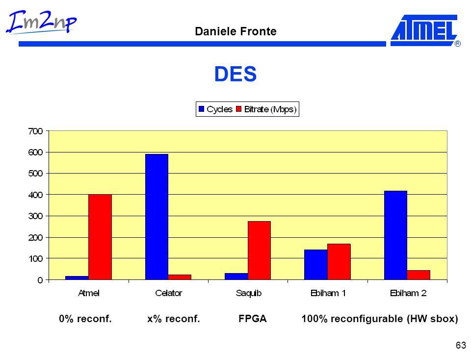 Daniele Fronte 63 DES 0% reconf.FPGA100% reconfigurable (HW sbox)x% reconf.