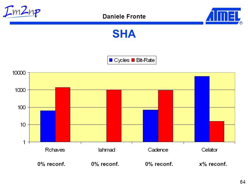 Daniele Fronte 64 SHA 0% reconf.x% reconf.0% reconf.