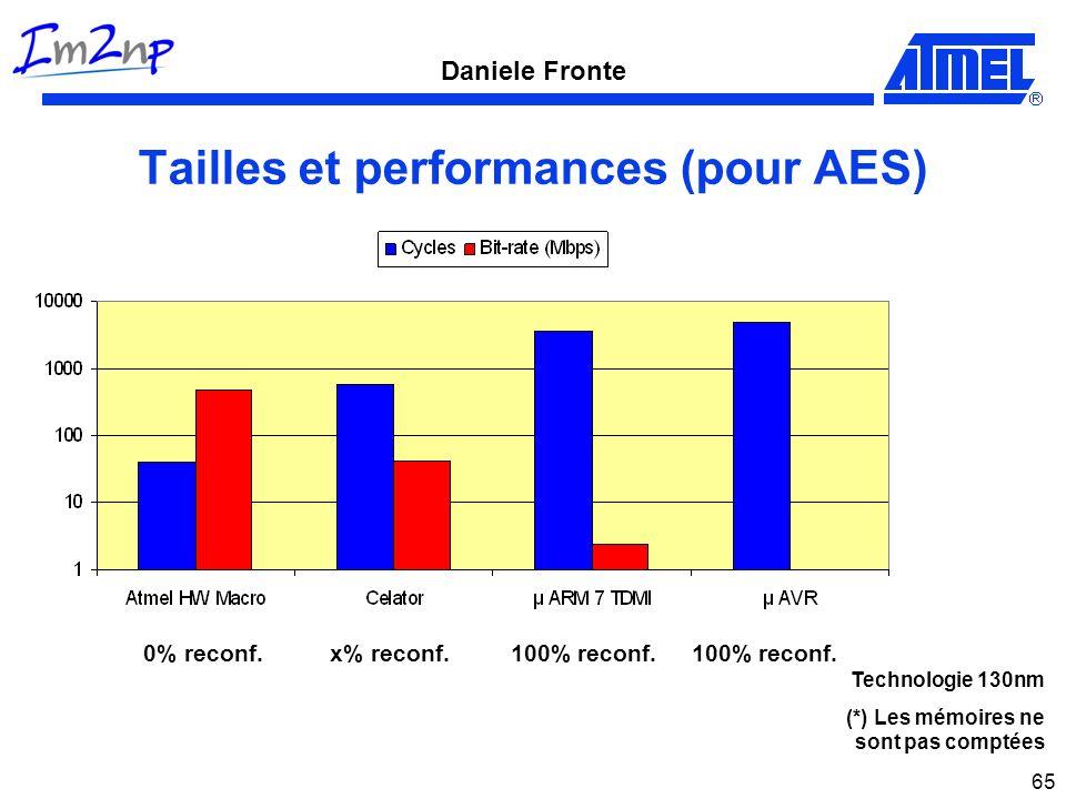 Daniele Fronte 65 Tailles et performances (pour AES) 0% reconf.100% reconf.x% reconf.100% reconf. Technologie 130nm (*) Les mémoires ne sont pas compt