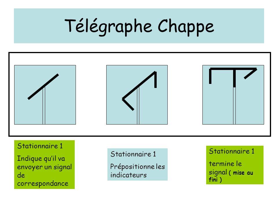 Télégraphe Chappe Stationnaire 1 Indique quil va envoyer un signal de correspondance Stationnaire 1 Prépositionne les indicateurs Stationnaire 1 termi