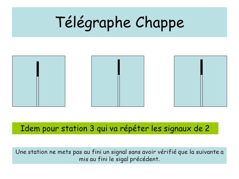 Télégraphe Chappe Idem pour station 3 qui va répéter les signaux de 2 Une station ne mets pas au fini un signal sans avoir vérifié que la suivante a m
