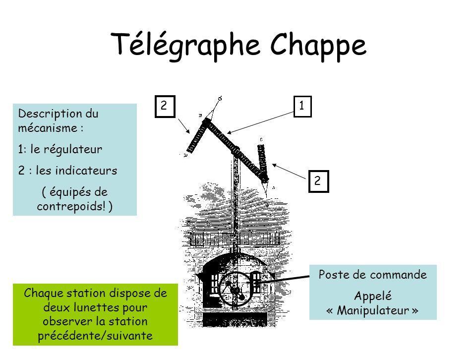 Télégraphe Chappe Description du mécanisme : 1: le régulateur 2 : les indicateurs ( équipés de contrepoids! ) 1 1 2 2 Poste de commande Appelé « Manip