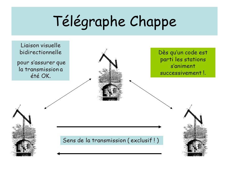 Télégraphe Chappe Sens de la transmission ( exclusif ! ) Liaison visuelle bidirectionnelle pour sassurer que la transmission a été OK. Dès quun code e
