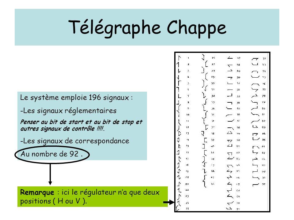 Télégraphe Chappe Le système emploie 196 signaux : -Les signaux réglementaires Penser au bit de start et au bit de stop et autres signaux de contrôle