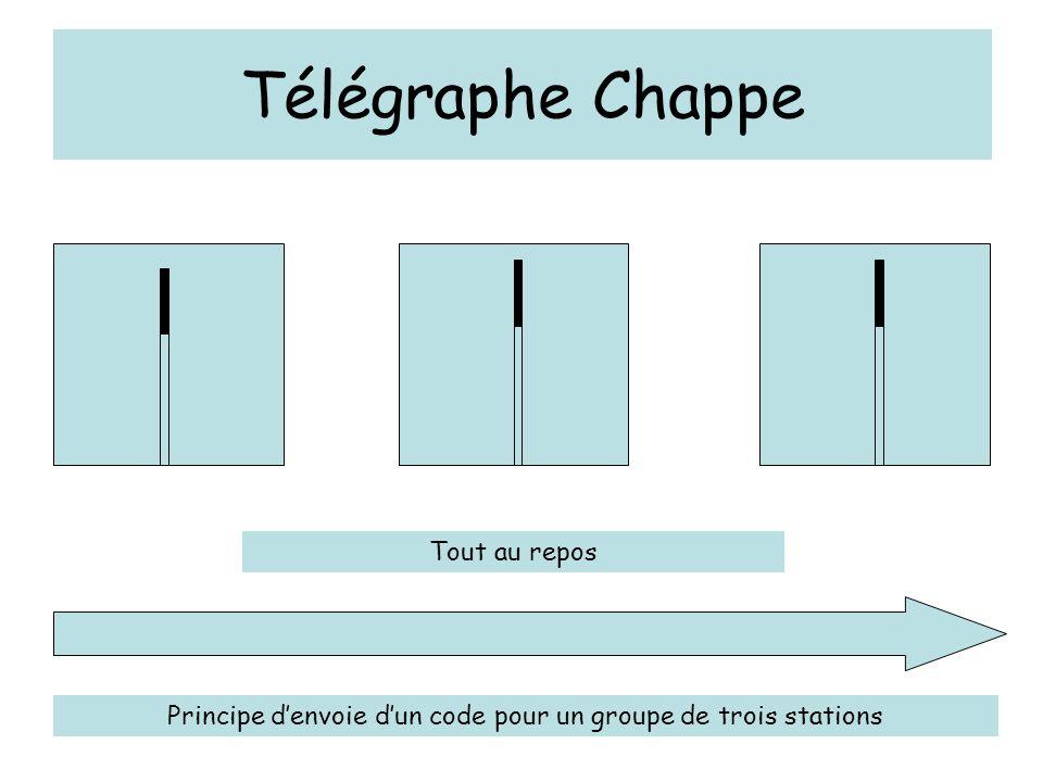 Télégraphe Chappe Principe denvoie dun code pour un groupe de trois stations Tout au repos