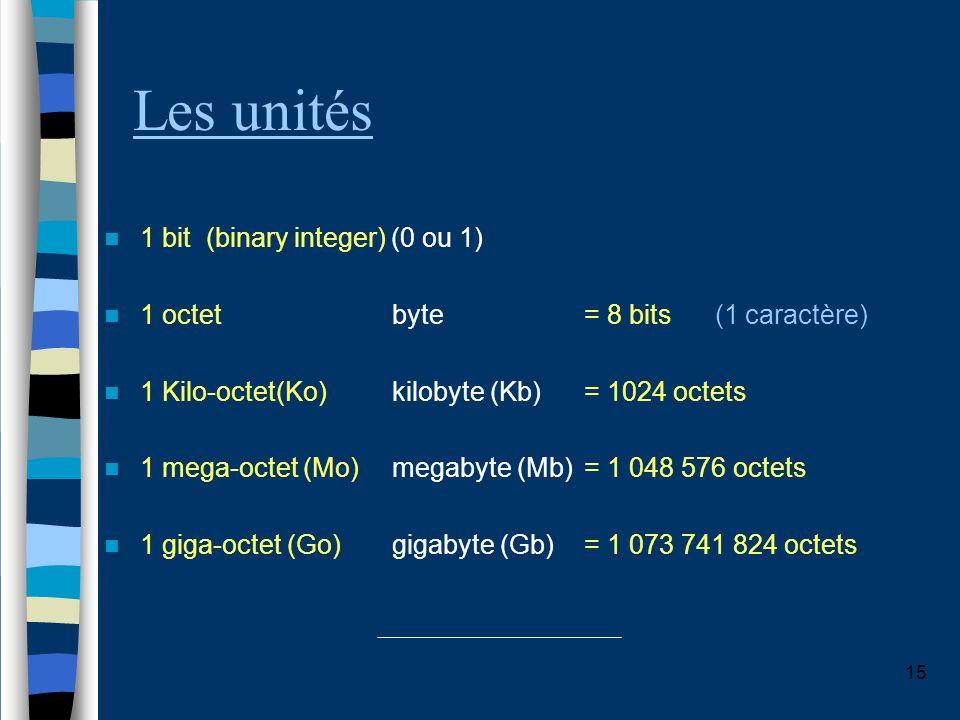 15 Les unités 1 bit (binary integer) (0 ou 1) 1 octetbyte = 8 bits (1 caractère) 1 Kilo-octet(Ko) kilobyte (Kb)= 1024 octets 1 mega-octet (Mo) megabyt