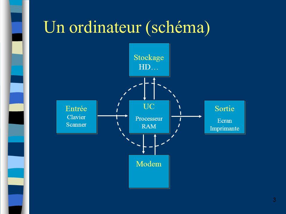 4 Un ordinateur Une unité centraleunité centrale reliée à Des périphériques –écranécran –clavierclavier –sourissouris –unité de stockageunité de stockage –AutresAutres Par une connectiqueconnectique
