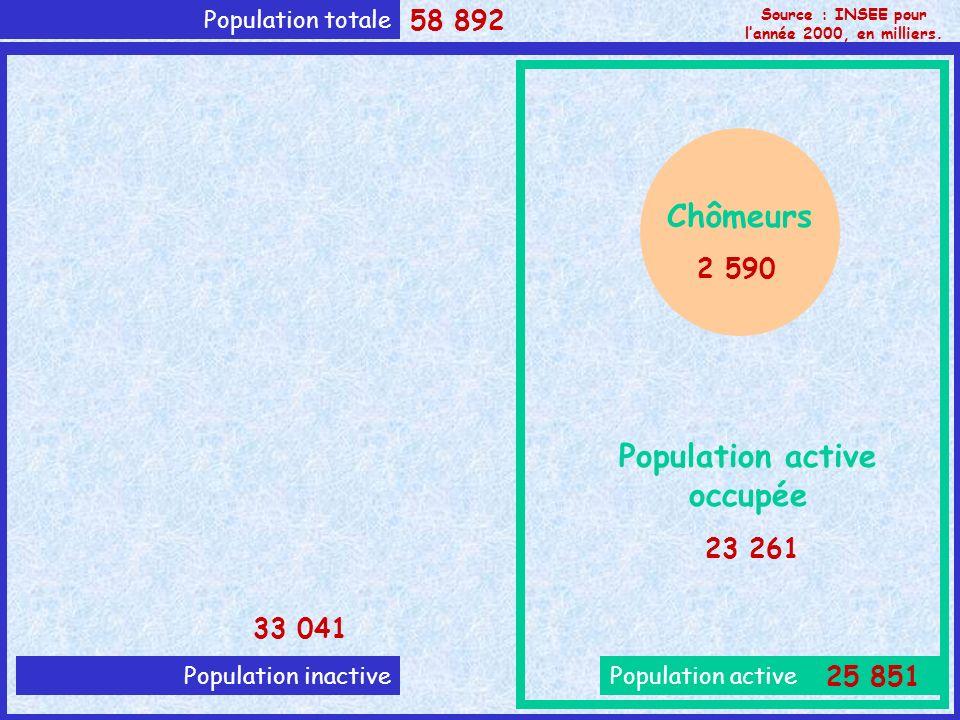 Population totale Population activePopulation inactive Chômeurs Population active occupée Source : INSEE pour lannée 2000, en milliers. 58 892 33 041