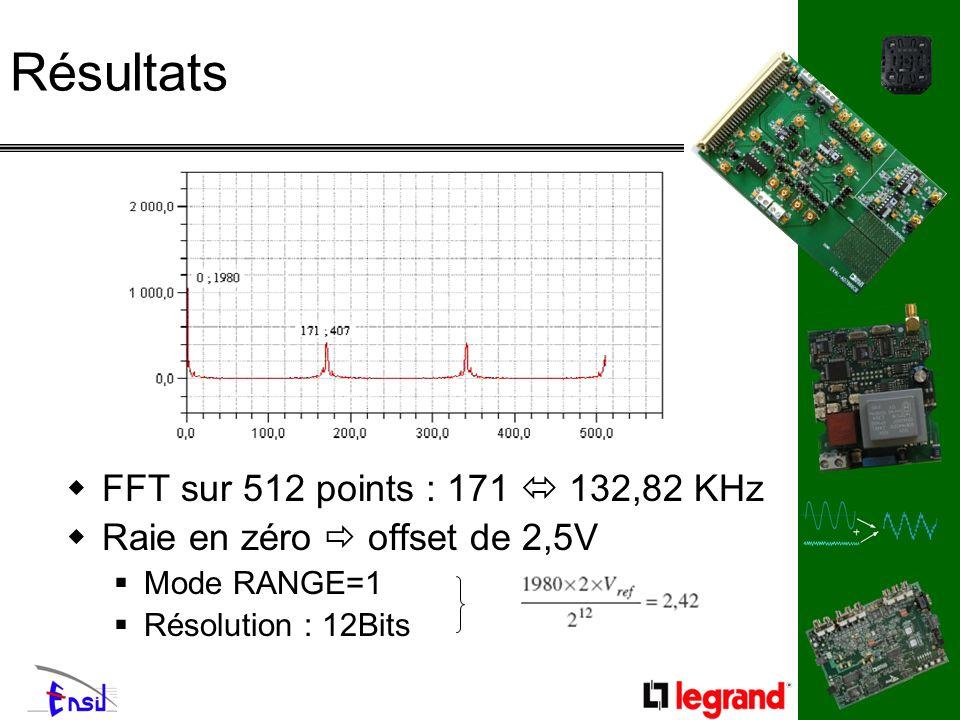 Résultats FFT sur 512 points : 171 132,82 KHz Raie en zéro offset de 2,5V Mode RANGE=1 Résolution : 12Bits