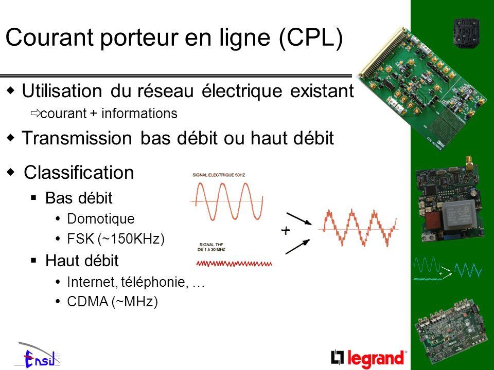 Courant porteur en ligne (CPL) Classification Bas débit Domotique FSK (~150KHz) Haut débit Internet, téléphonie, … CDMA (~MHz) Utilisation du réseau é