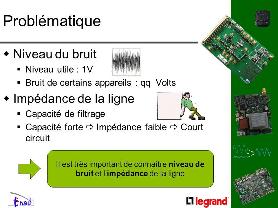 Problématique Niveau du bruit Niveau utile : 1V Bruit de certains appareils : qq Volts Impédance de la ligne Capacité de filtrage Capacité forte Impéd