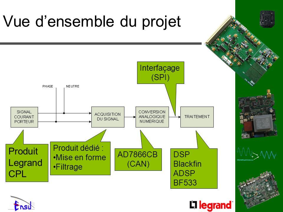 Vue densemble du projet Produit Legrand CPL Produit dédié : Mise en forme Filtrage AD7866CB (CAN) DSP Blackfin ADSP BF533 Interfaçage (SPI)