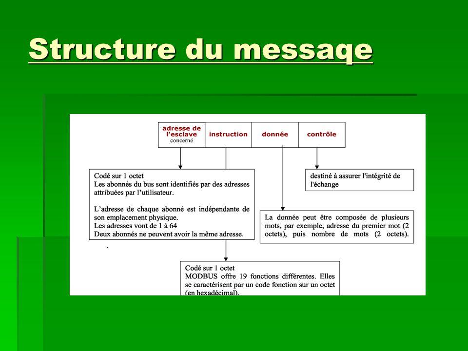 Structure du messaqe