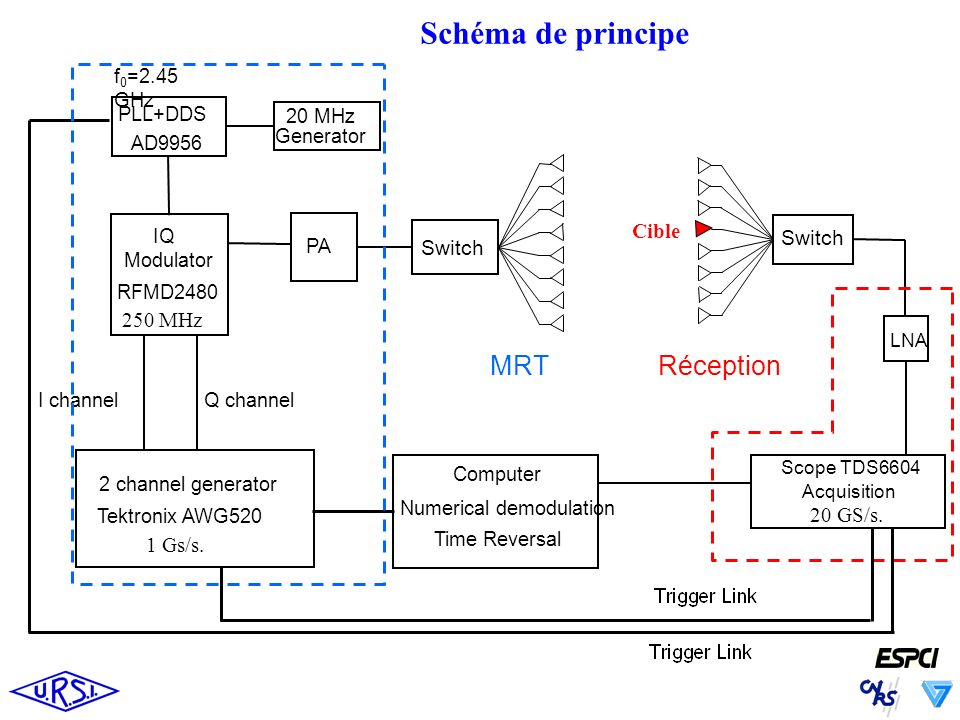 Schéma de principe 2 channel generator Tektronix AWG520 IQ Modulator RFMD2480 I channelQ channel PA Switch PLL+DDS AD9956 f 0 =2.45 GHz 20 MHz Generator Switch Scope TDS6604 Acquisition Computer Numerical demodulation Time Reversal LNA MRT Réception 1 Gs/s.