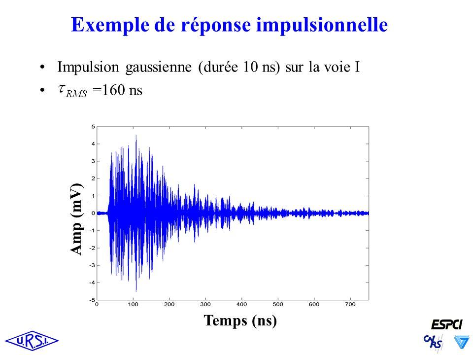 Exemple de réponse impulsionnelle Impulsion gaussienne (durée 10 ns) sur la voie I =160 ns Temps (ns) Amp (mV)