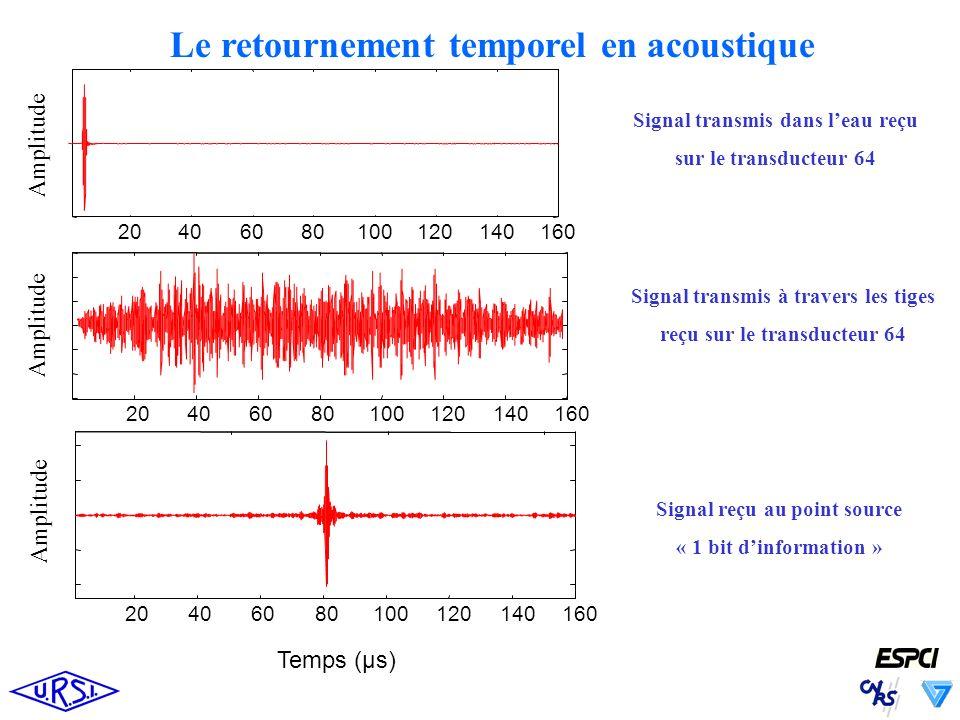Temps (µs) 20406080100120140 160 Amplitude 20406080100120140160 20406080100120140160 Amplitude Signal transmis dans leau reçu sur le transducteur 64 Signal transmis à travers les tiges reçu sur le transducteur 64 Signal reçu au point source « 1 bit dinformation » Le retournement temporel en acoustique